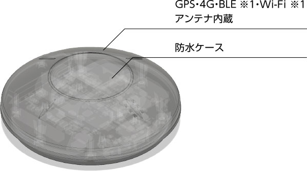 GPS・4G・BLE ※1・Wi-Fi ※1アンテナ内蔵 防水ケース
